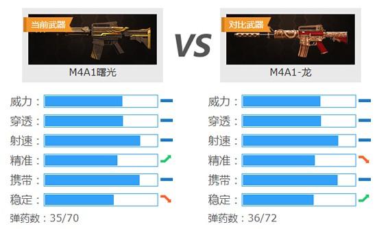 《4399生死狙击》M4A1曙光 累计签到免费领
